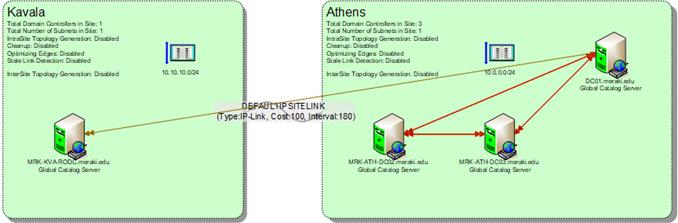 Καταγραφή του Active Directory σε σχέδια του Visio